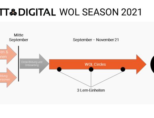 Working Out Loud Season 2021 – Vorab-Informationen für Organisationen und Multiplikatoren